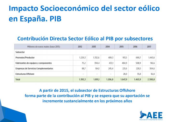 Sector Eólico en España